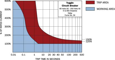 A-Series White Toggle Circuit Breaker - Single Pole 15A - Blue Sea ...
